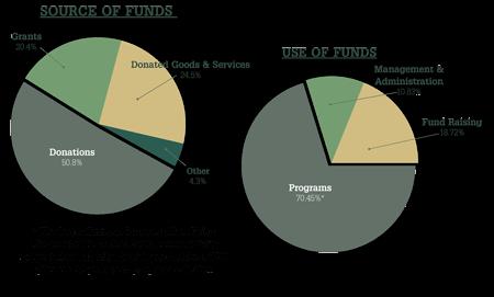 Vital Ground Financials